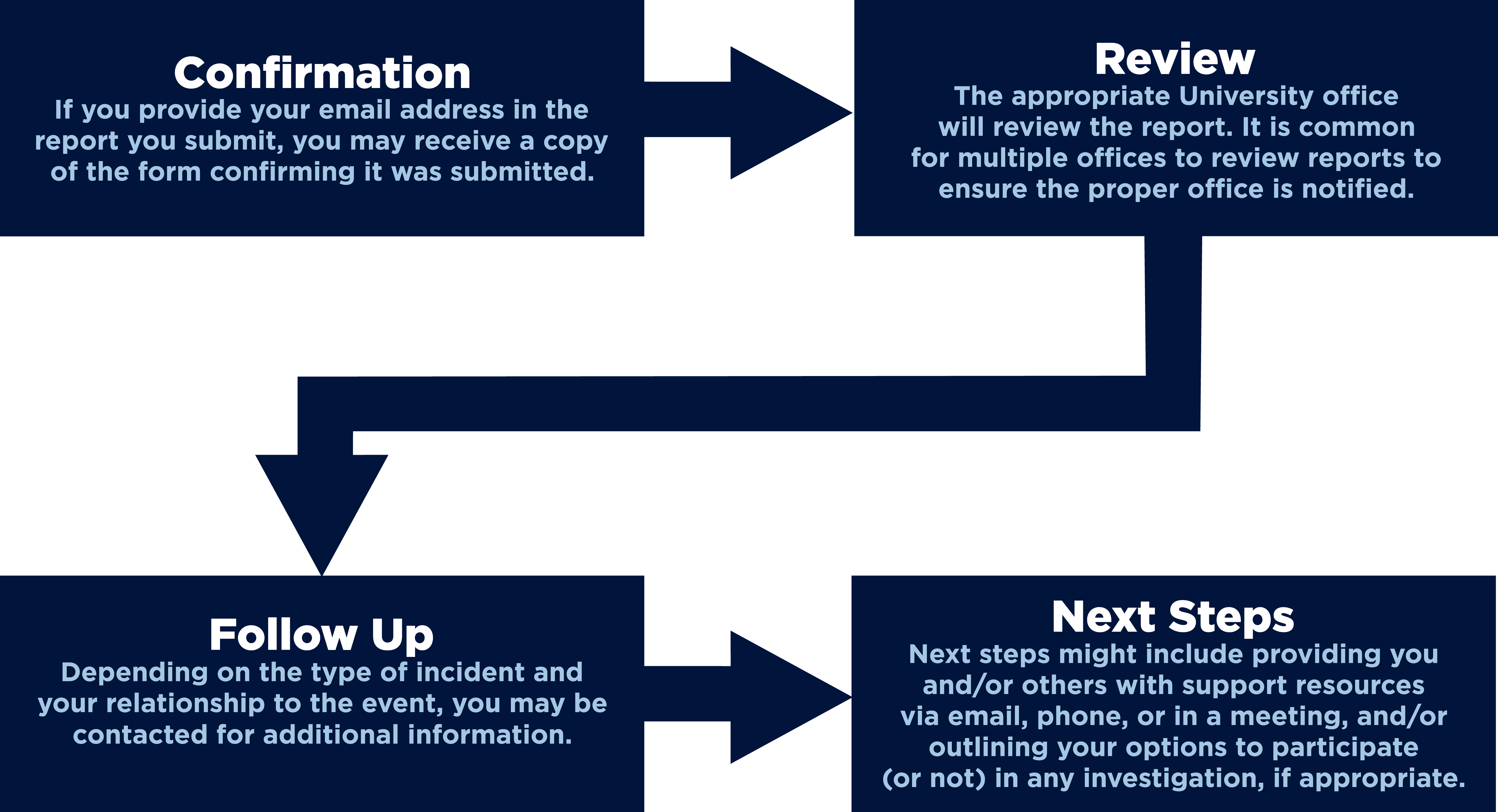 InForm Diagram about Confirmation, Review, Follow Up, and Next Steps